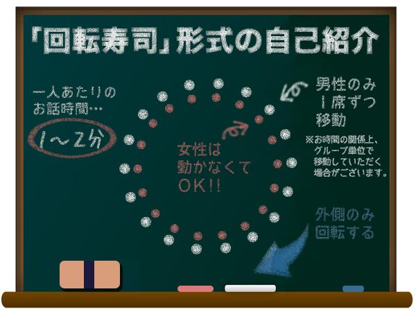 回転寿司形式の自己紹介